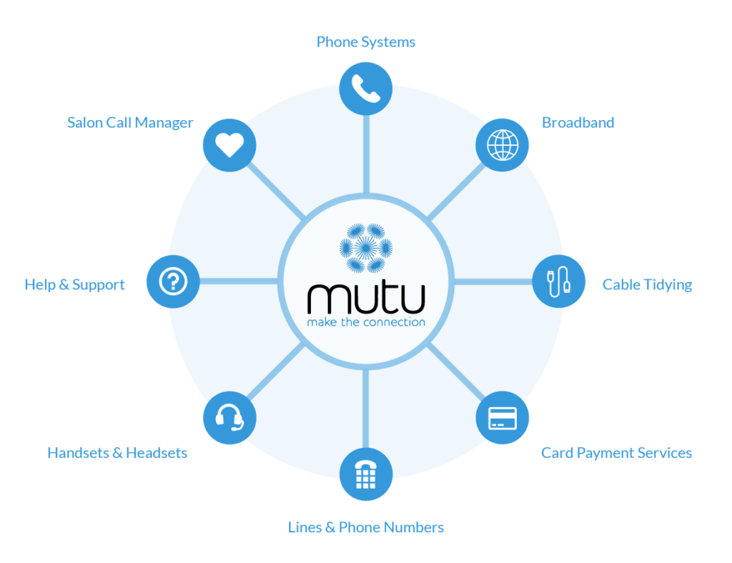 Mutu Product Diagram